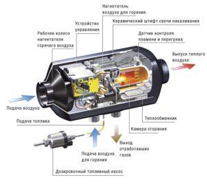 воздушные Автономные подогреватели