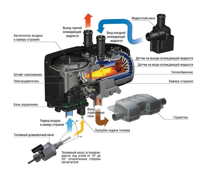 Виды предпусковых подогревателей двигателя